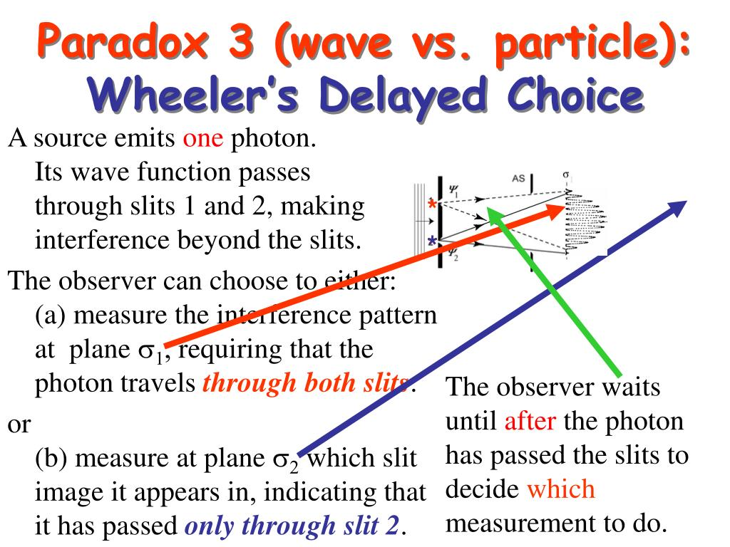 Paradox 3 (wave vs. particle):