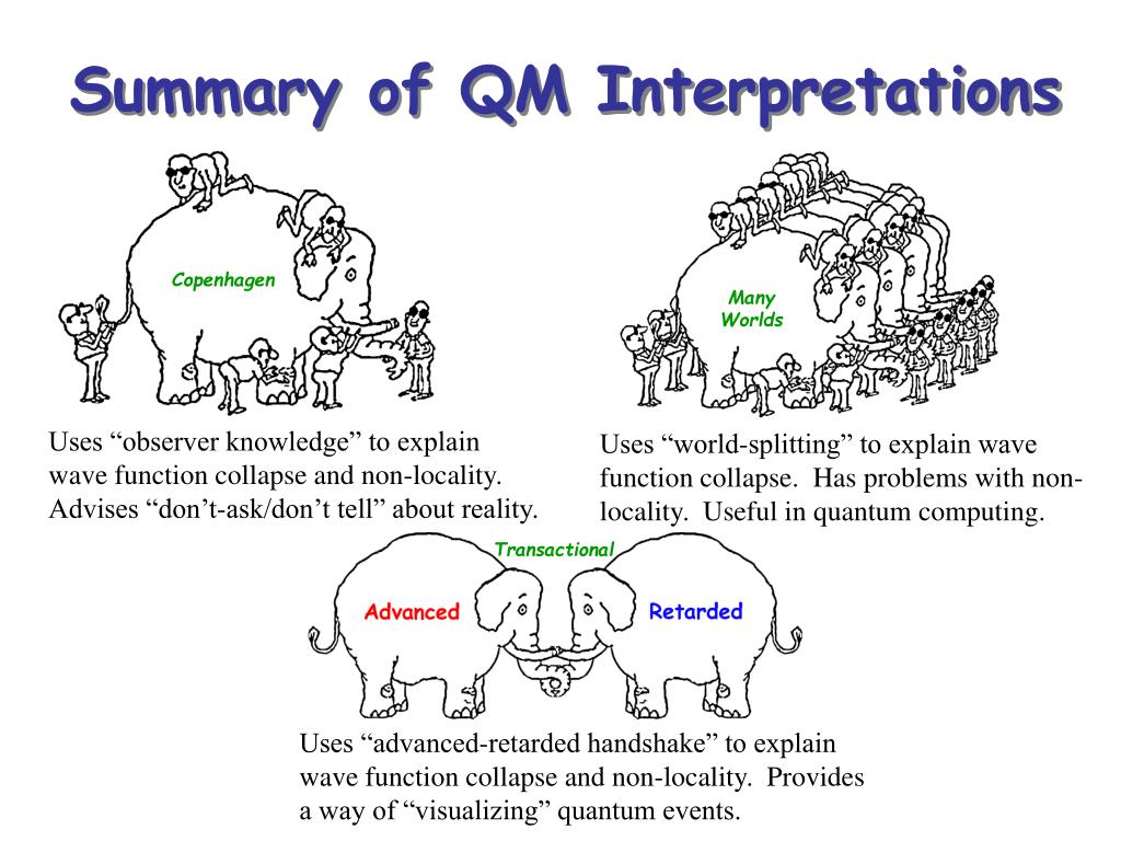 Summary of QM Interpretations