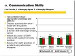 11 communication skills 1 to 5 scale 1 strongly agree 5 strongly disagree