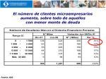 el n mero de clientes microempresarios aumenta sobre todo de aquellos con menor monto de deuda