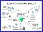esquema general del siiecan