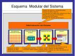 esquema modular del sistema