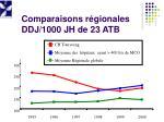 comparaisons r gionales ddj 1000 jh de 23 atb