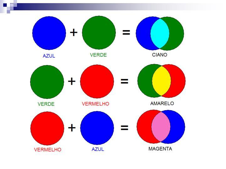 Forma o das cores