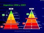 argentina 1996 y 2003