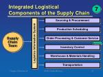 integrated logistical components of the supply chain