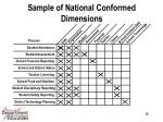 sample of national conformed dimensions