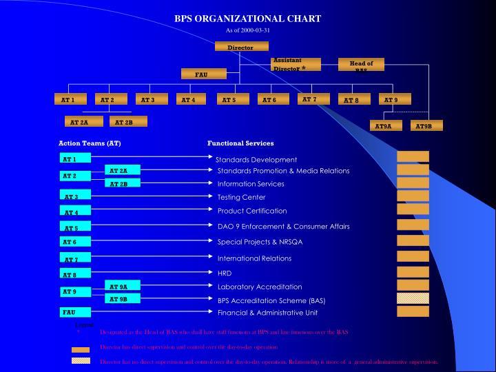 BPS ORGANIZATIONAL CHART