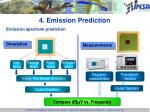 4 emission prediction1