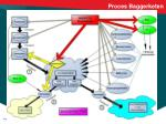 proces baggerketen