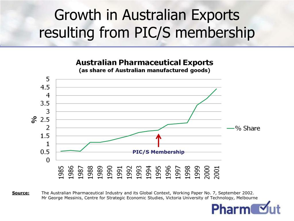 Growth in Australian Exports