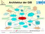 architektur der gib