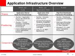 application infrastructure overview