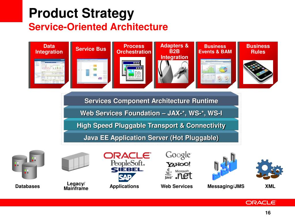 PPT - Oracle Middleware Strategy & Roadmap August 21, 2008