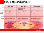 soa bpm and governance