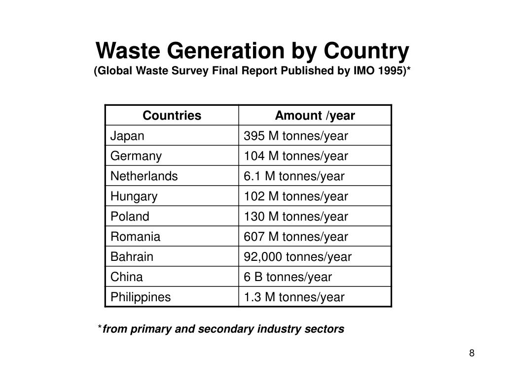Waste Generation by Country