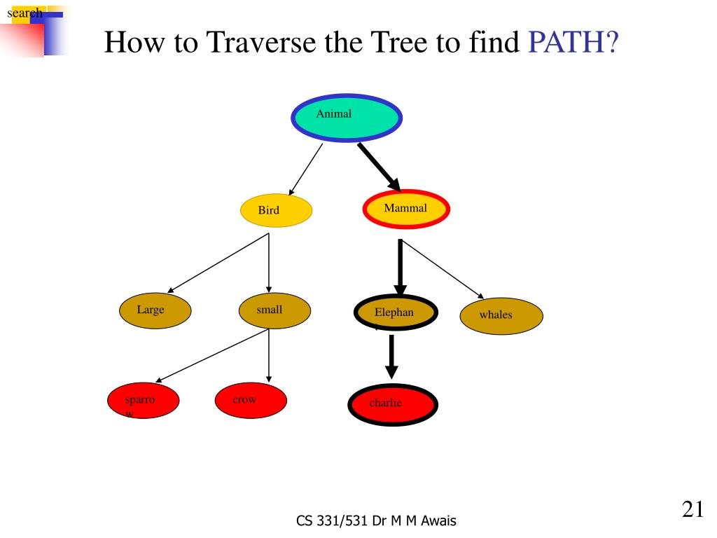 How to Traverse the Tree to find