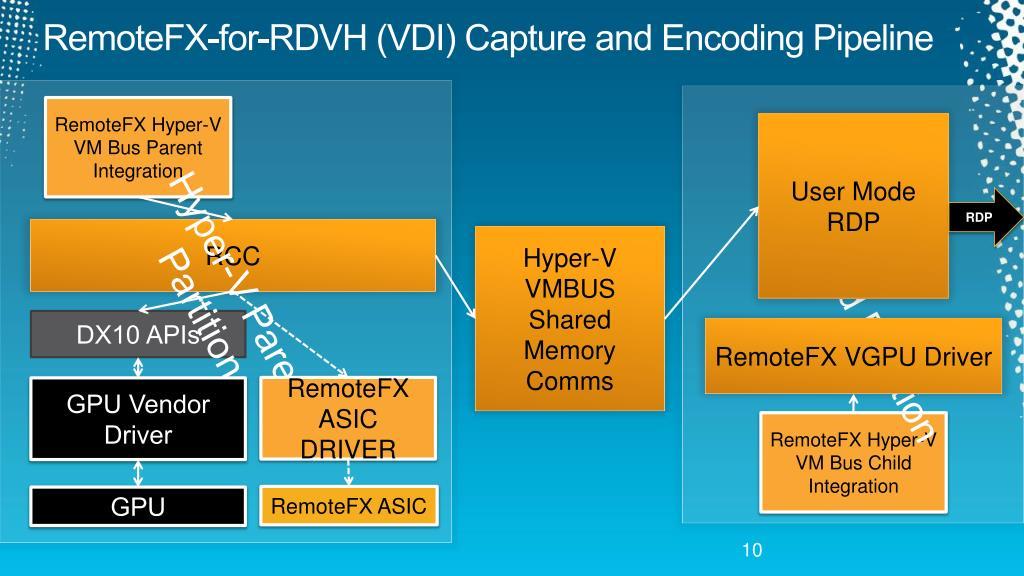 PPT - Microsoft RemoteFX GPU Virtualization Technology Deep Dive