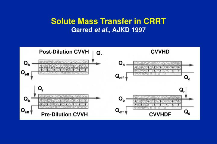 solute mass transfer in crrt garred et al ajkd 1997 n.