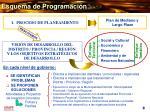 esquema de programaci n