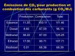 missions de co 2 pour production et combustion des carburants g co 2 mj