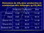 missions de co 2 pour production et combustion des m langes g co 2 mj