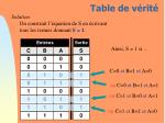table de v rit1