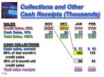 collections and other cash receipts thousands