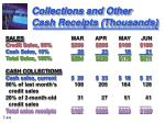 collections and other cash receipts thousands1