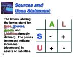 sources and uses statement