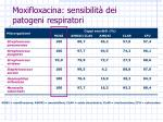 moxifloxacina sensibilit dei patogeni respiratori