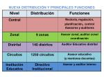 nueva distribuci n y principales funciones del supervisor