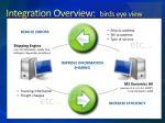 integration overview birds eye view