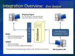 integration overview dive deeper