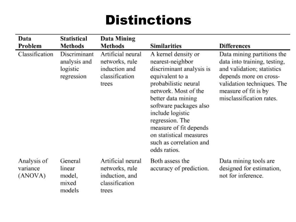 PPT - Data Mining PowerPoint Presentation - ID:937919