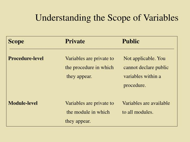 Understanding the Scope of Variables