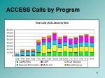 access calls by program