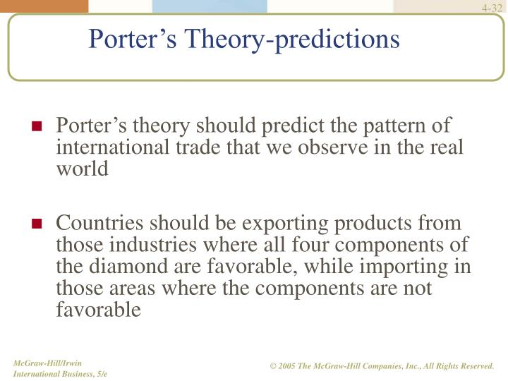 Porter's theory should predict the pattern of international trade that we observe in the real world