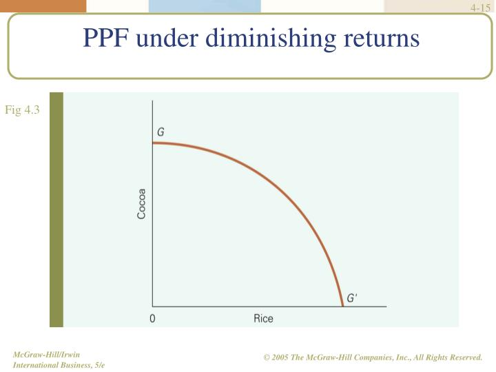 PPF under diminishing returns