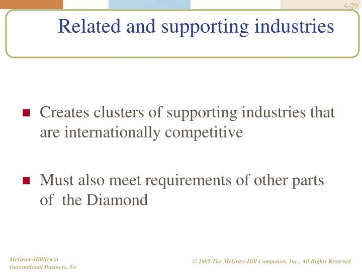 Creates clusters of supporting industries that are internationally competitive