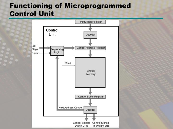 Functioning of Microprogrammed