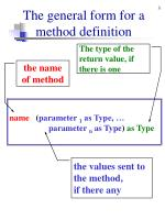 the general form for a method definition