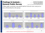 findings analysis general public survey6