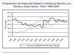 composici n del gasto del gobierno central por servicio a la deuda y gasto social a os 1966 2004