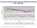 composici n del gasto p blico social por categor as funcionales a os 1966 2004