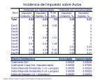 incidencia del impuesto sobre autos