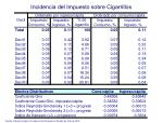 incidencia del impuesto sobre cigarrillos
