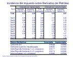 incidencia del impuesto sobre derivados del petr leo