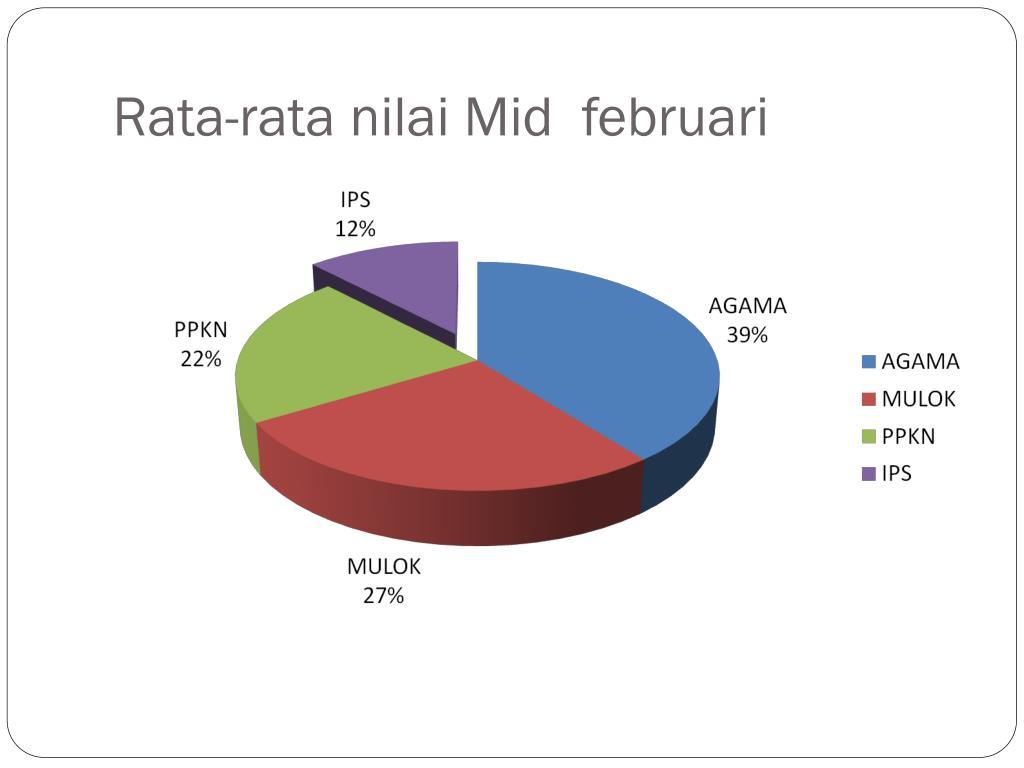 Rata-rata nilai Mid  februari
