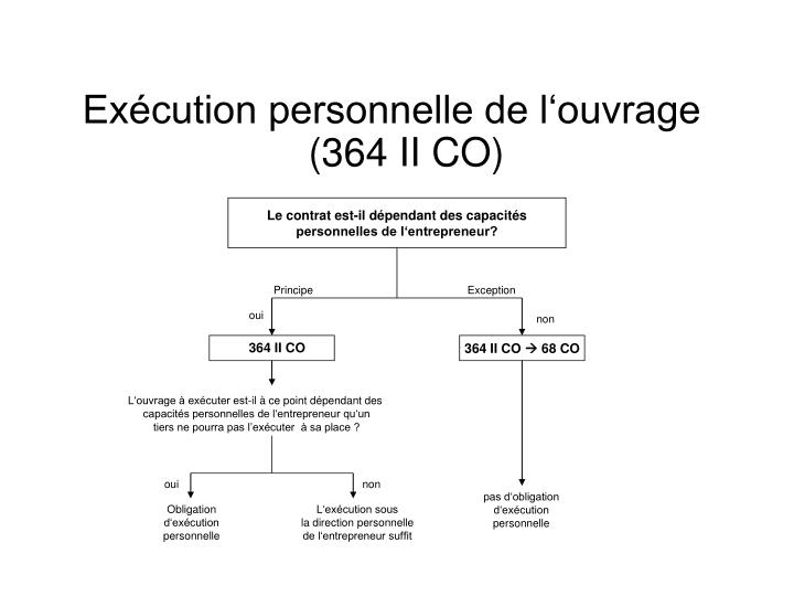 Exécution personnelle de l'ouvrage (364 II CO)